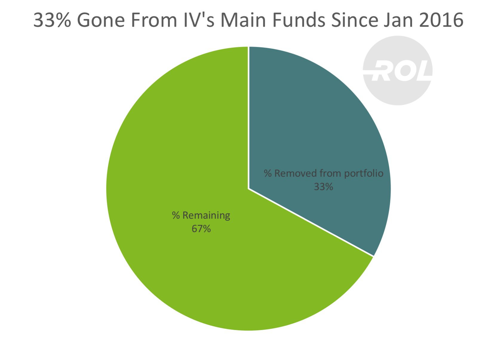 Heads Up! 33% of Intellectual Ventures' Patent Portfolio is Gone (And Not All to Places You'd Hoped)